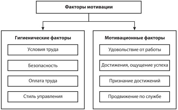 Оценка факторов мотивации труда герцберга пример оценки