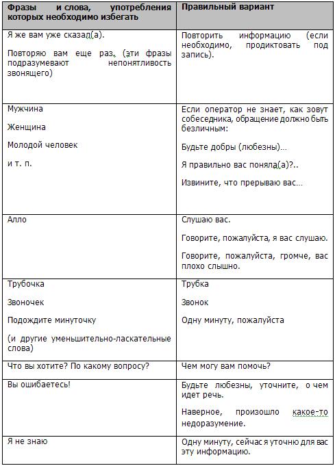 Должностная инструкция телефонного оператора